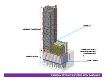 Torre BBVA Bancomer:  Al rascacielos más alto de la Ciudad de México no le dan miedo los terremotos | Internacional | EL PAÍS