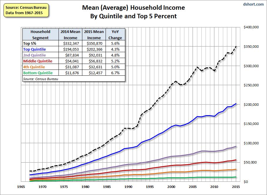 Pin On Political Statistics Charts