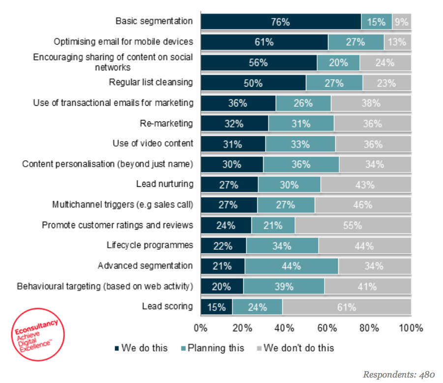 Only  Of Marketers Use Behavioural Triggers In Email Marketing