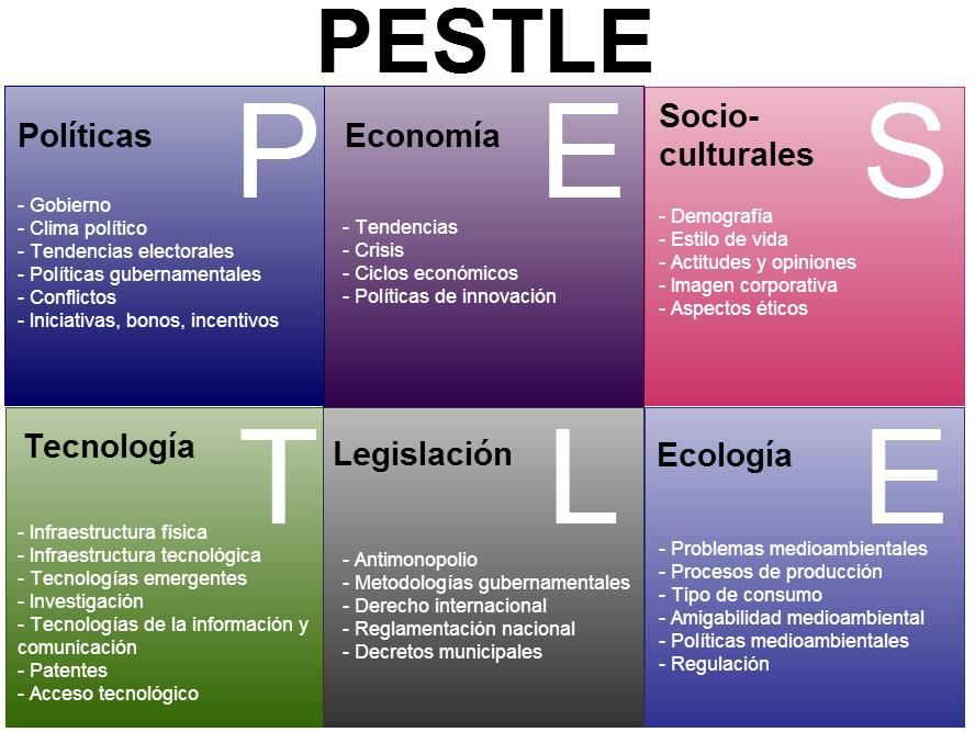 Would You Like To Use The Pest Or Pestle Analysis Framework For