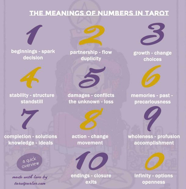 Numbers In Tarot How To Use Numbers In Tarot Readings Learning Tarot Cards Tarot Readers Tarot