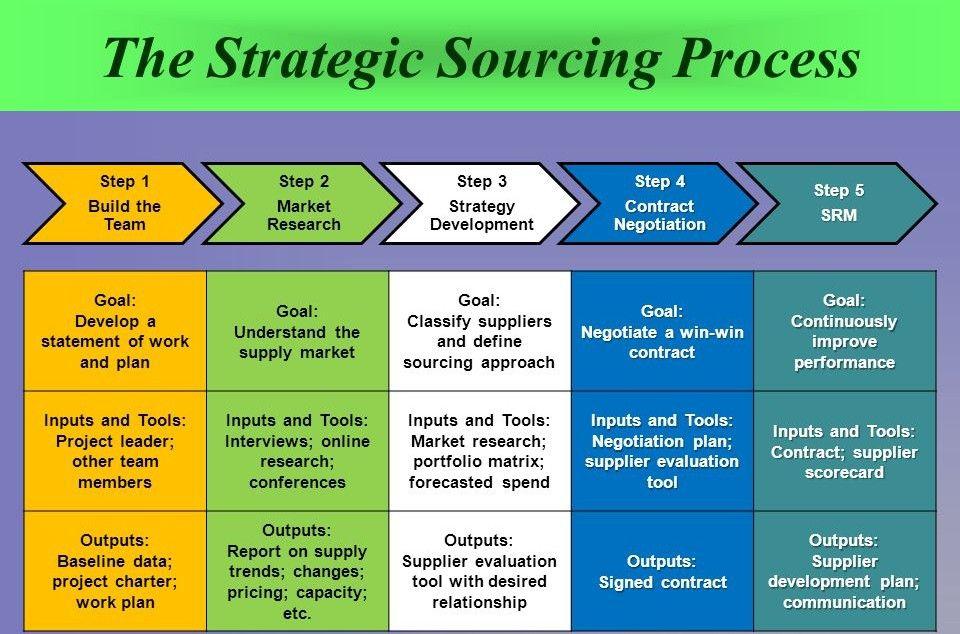 The strategic sourcing process Procurement management