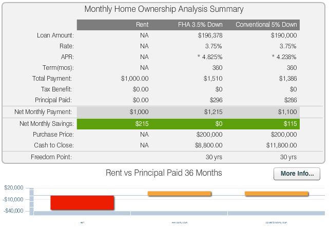 conventional loan mortgage calculator