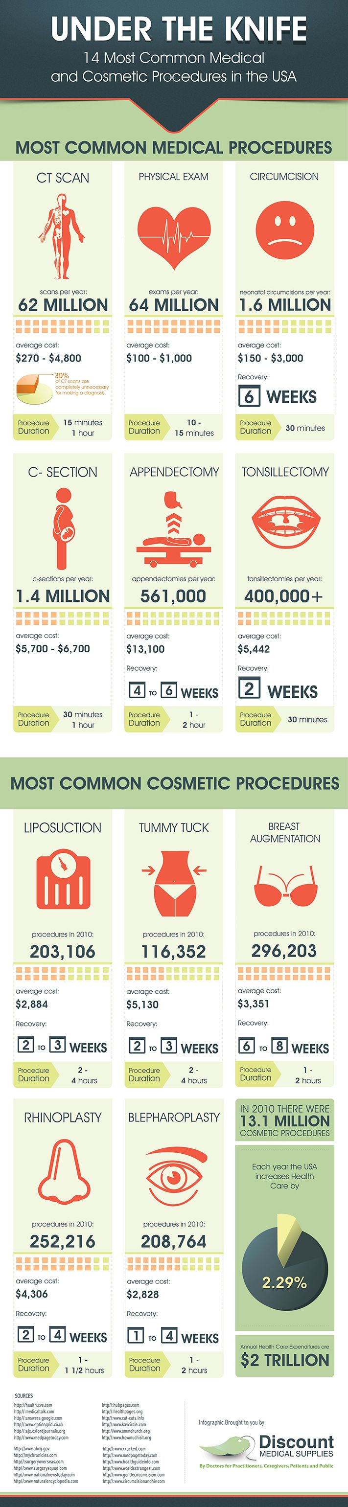 Most Common Medical and Cosmetic Procedures in the US [Infographic