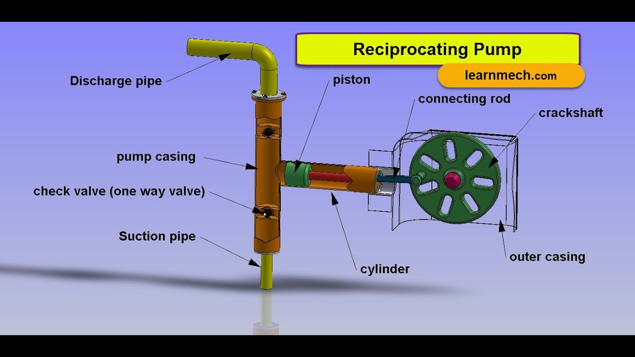 reciprocating pump animation construction and working learn mechanical [ 1280 x 720 Pixel ]