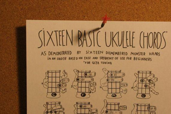 Ukulele Chords Chart Handdrawn Illustrations Of Hands Fingers
