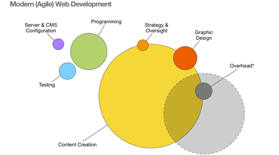 Agile Web Development That Works Agile Uxdesigndevelopment
