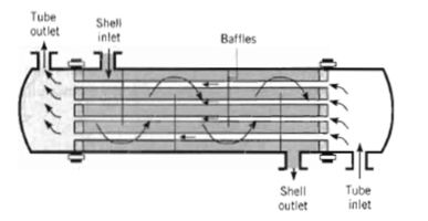 Shell And Tube Heat Exchanger Parts And Functions Heat Exchanger