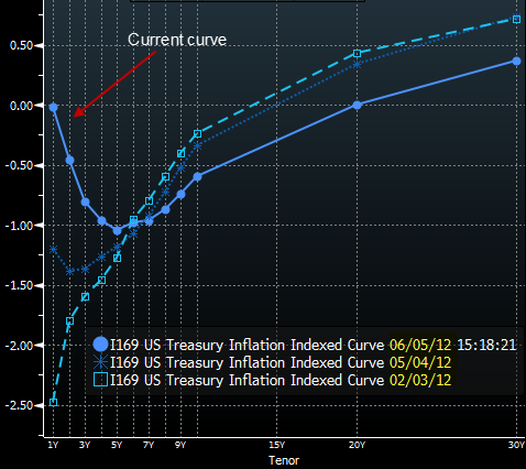 The Tips Curve Has Moved From Pricing In Inflation To Deflation Within A One Year Time Horizon Tips Curve Technical Analysis