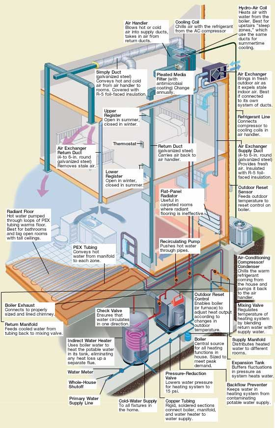 From the Ground Up HVAC Hvac system design, Hvac air