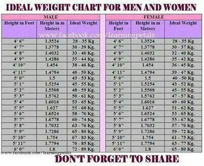 Ideal weight chart Health Pinterest Weight charts