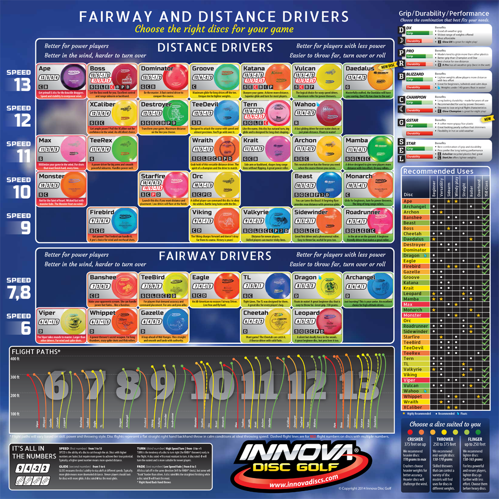 Innova Drivers Disc Golf Innova Disc Golf Golf Tips