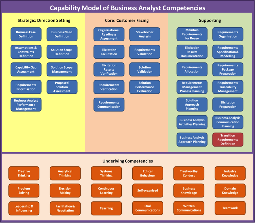 Visualising How a Business Analyst Delivers Value | BA Stuff ...
