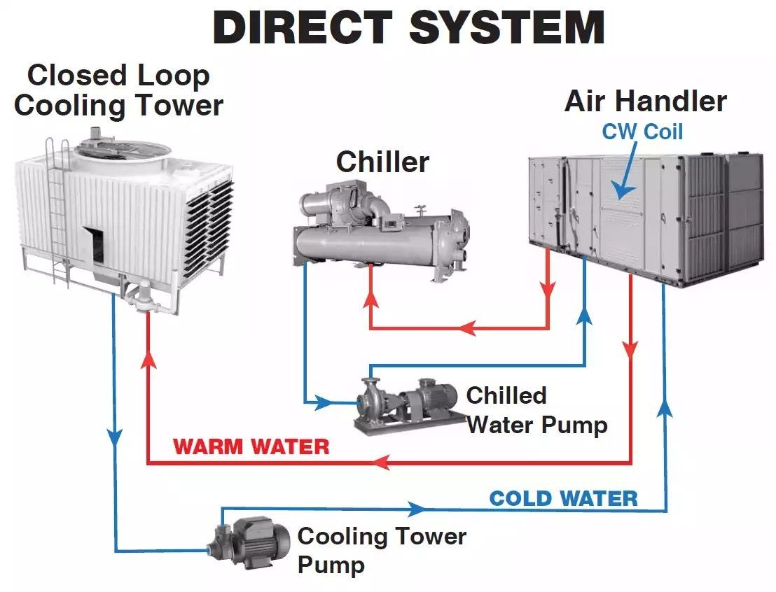 Pin By Hani Hazzam On Hvac In