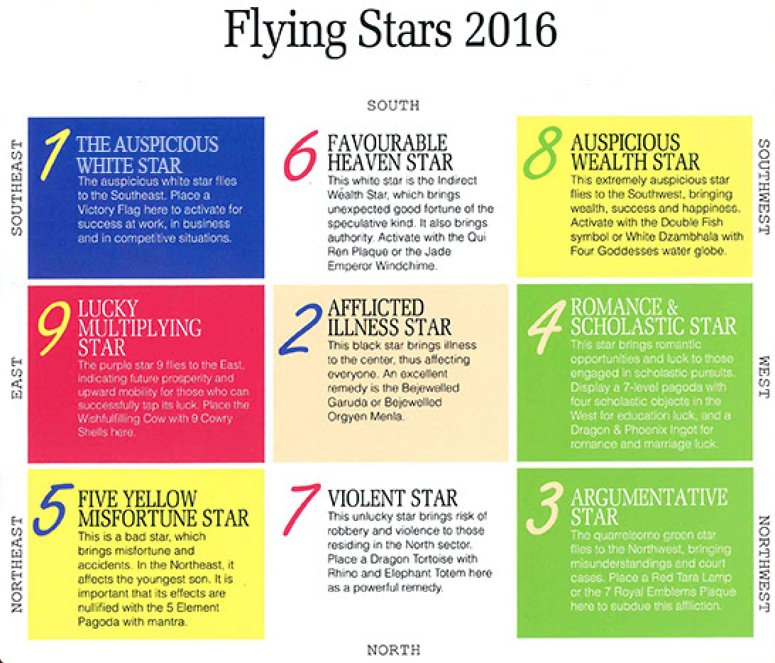 star chart feng shui and being healthy on pinterest feng shui quick spells