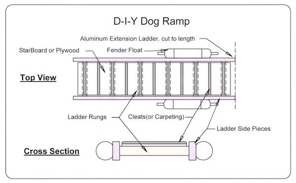 Boat Projects: Ramps for dogs - lakeexpo.com: Boat Projects | boat ...