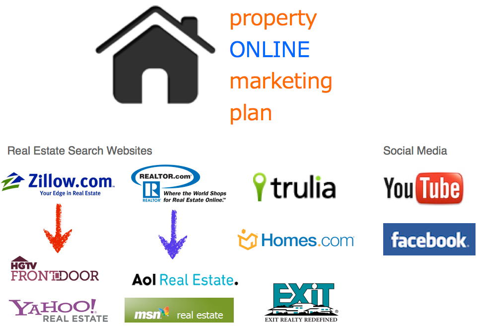 The Online Marketing Plan for Real Estate Agents by