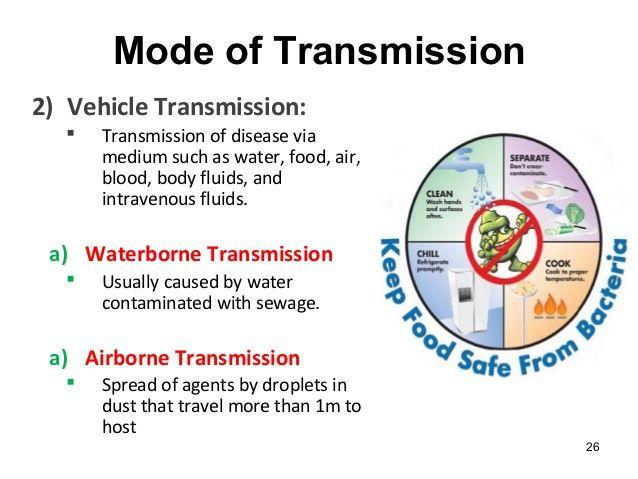 4 modes of transmission-5496