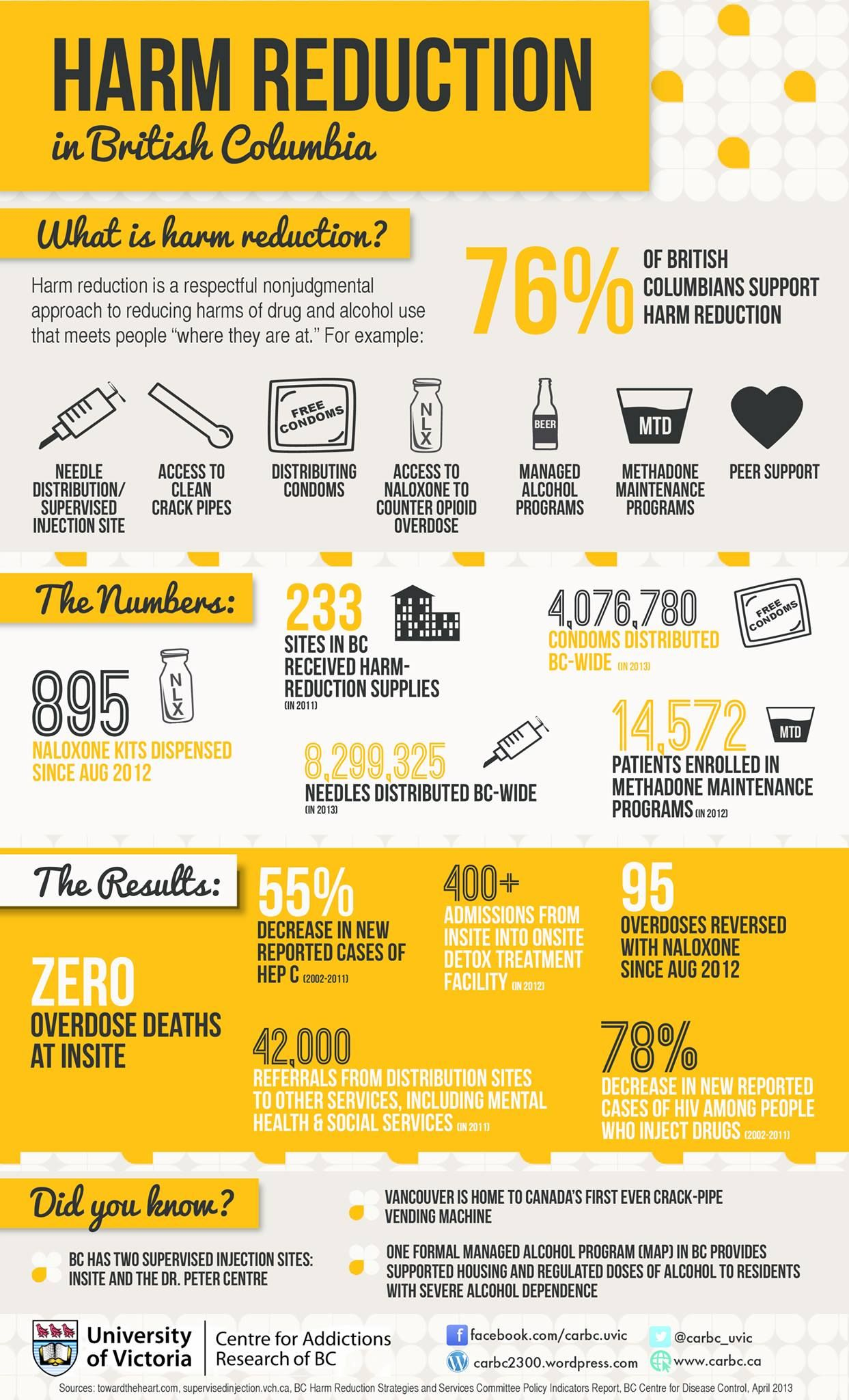Pin By Canadian Institute For Substance Use Research On Carbc Infographics