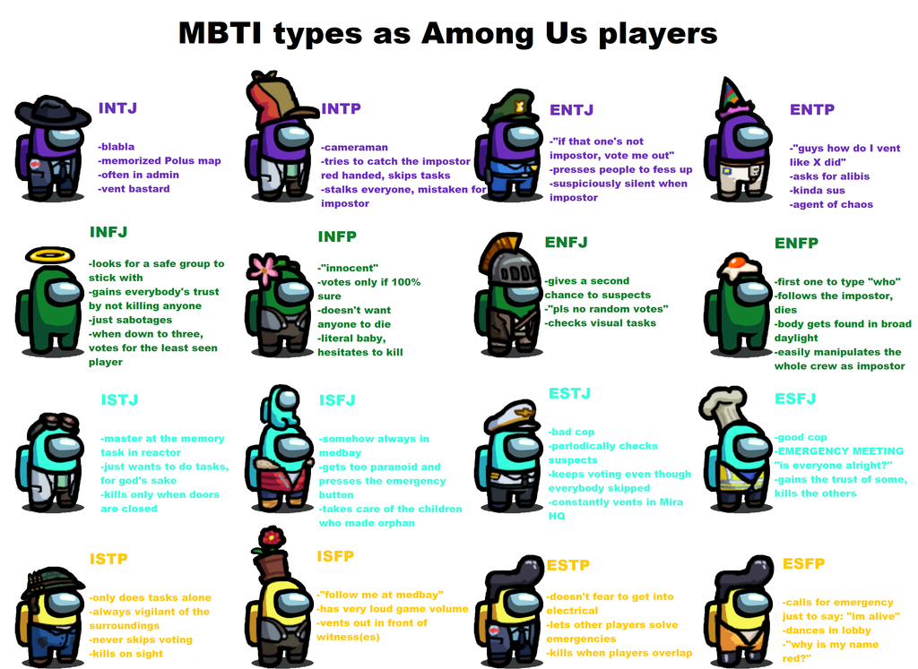 Mbti Types As Among Us Players I Don T Know If You Guys Know About Mbti But Still You Might Have Fun Reading Am Mbti Intp Personality Type Mbti Personality