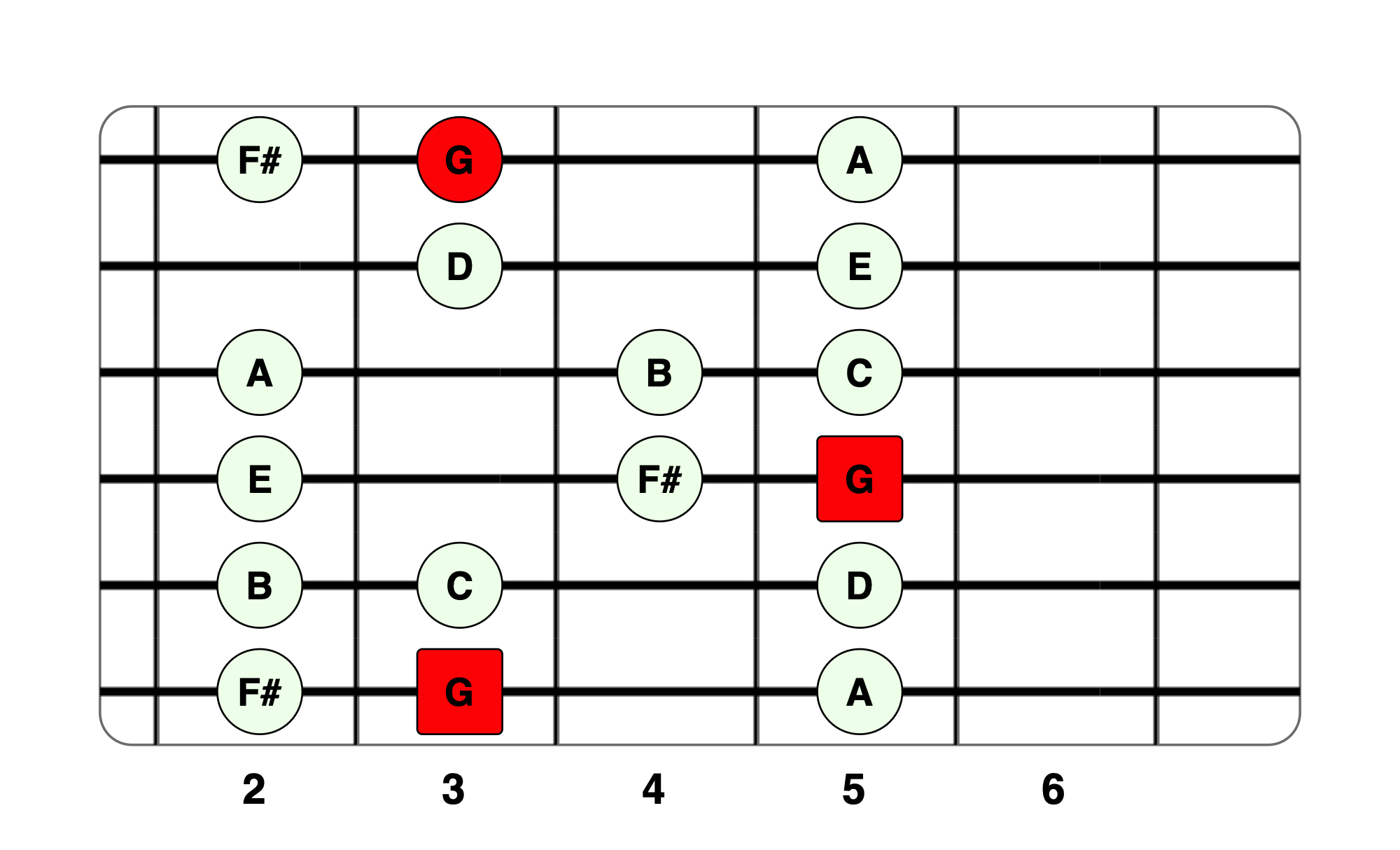 10 Essential Guitar Scales for Beginners Guitar scales