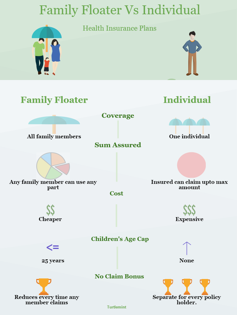 Family Floater Vs Individual Health Insurance Plans ...