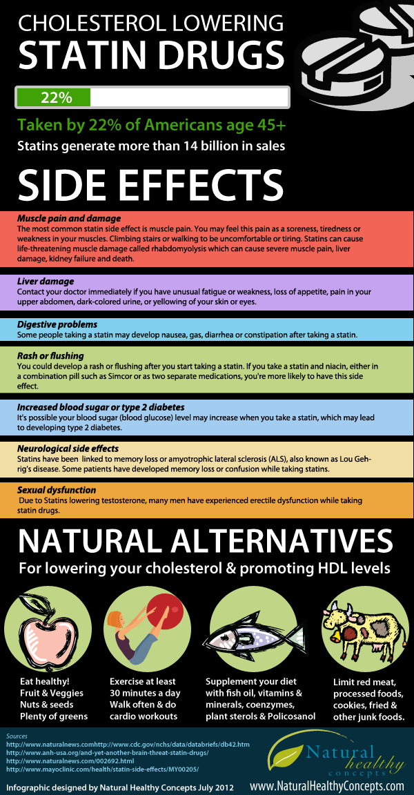 Side Effects Of Statin Infographic Yaaa Just Go For It