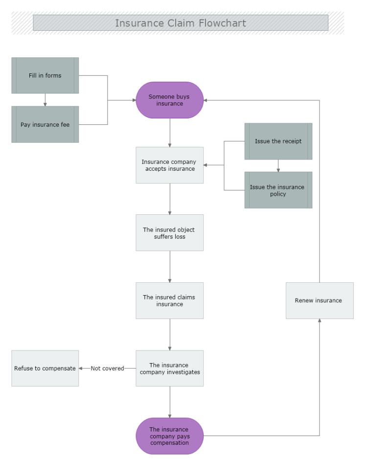 Insurance Claim Flowchart Mydraw Flow Chart Insurance Claim