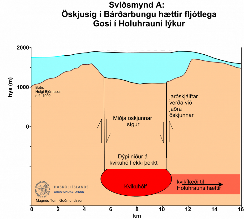 """EGU on Twitter: """"Subsidence by hundreds of meters possible #Bardarbunga http://www.ruv.is/frett/subsidence-by-hundreds-of-meters-possible  Magma from Bardarbunga is being 'siphoned off' to fuel the eruptions at the Holuhrauns rift.  This section indicates one possibility: he subsidence will stop and the Holuhraun eruption slowly fades out."""