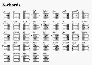 Gambar kord kunci gitar lengkap httpfrewaremini201404 gambar kord kunci gitar lengkap httpfrewaremini reheart Image collections