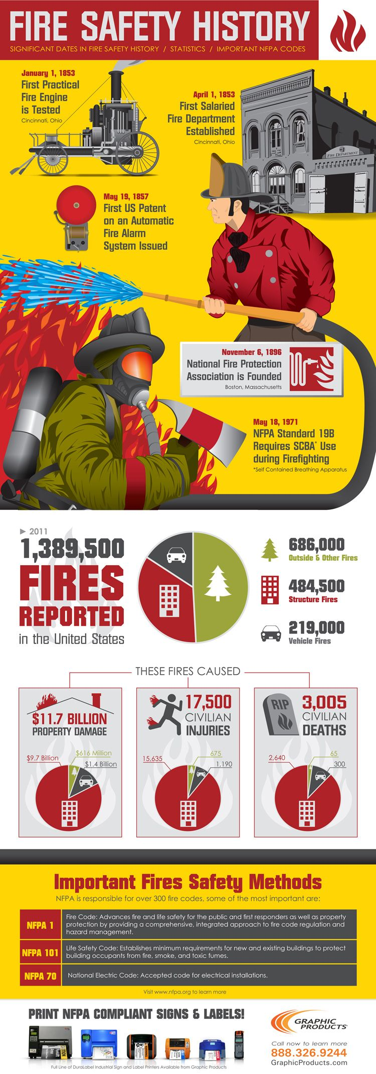 Turn up the heat on safety. Our Fire History infographic