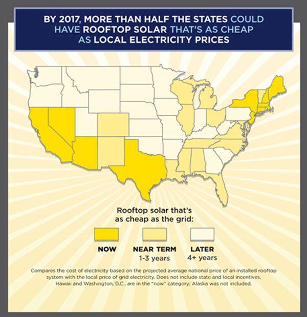 Rooftop Solar Boom Underway Buy Solar Panels Solar Power Cost Solar