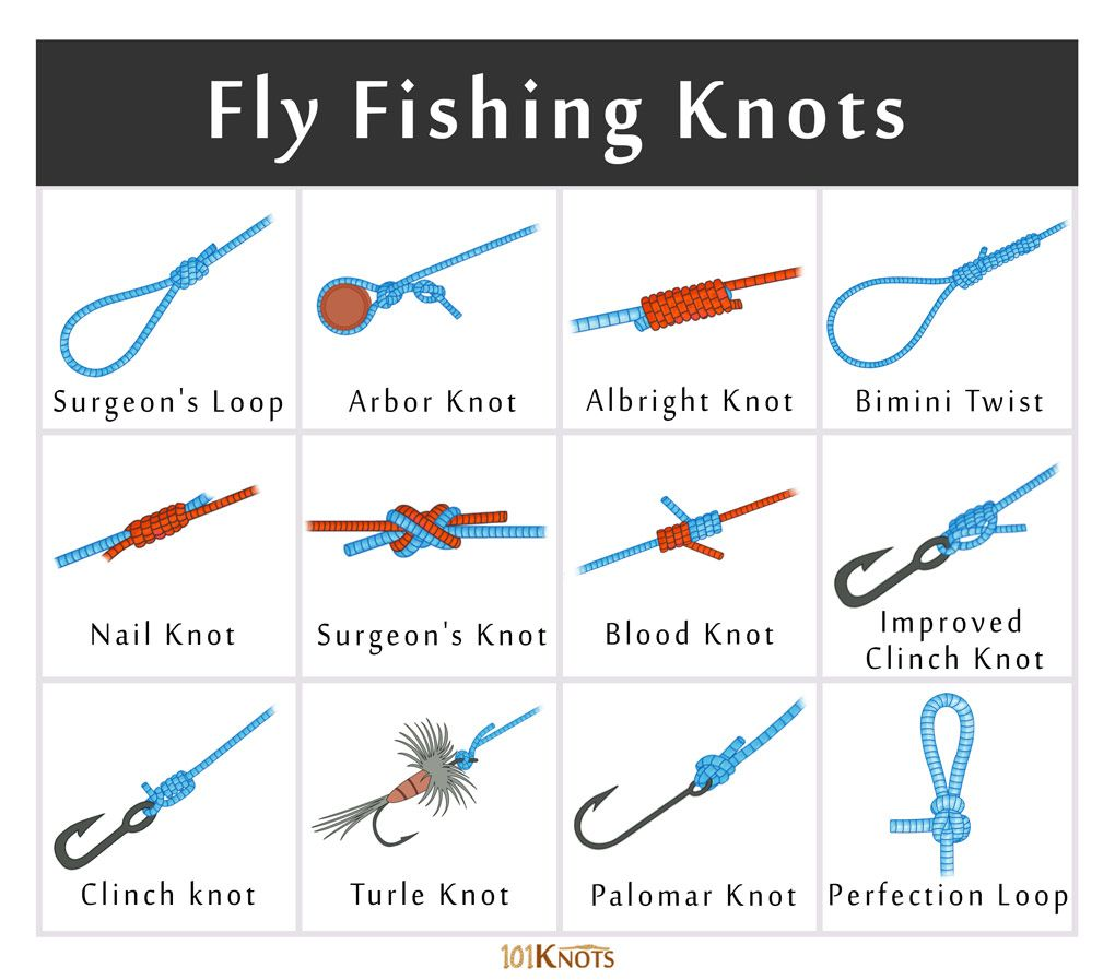 List Of Different Types Of Fishing Knots How To Tie Them Fly Fishing Knots Fishing Knots Fishing Knots How To Tie