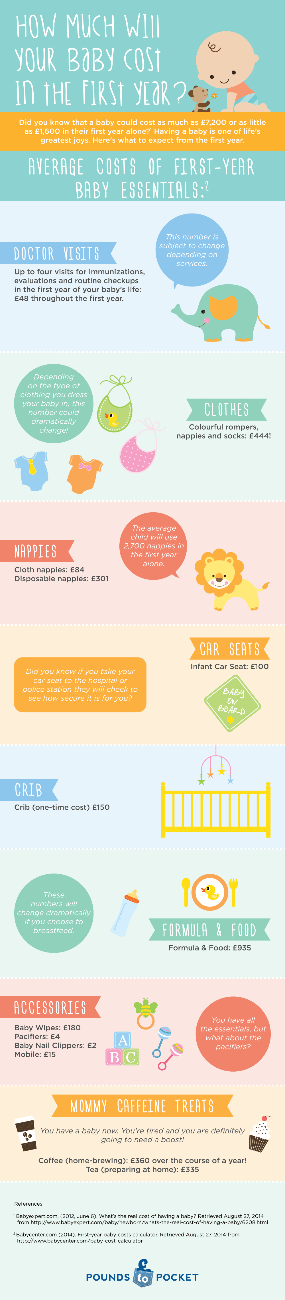 How Much Will Your Baby Cost In The First Year Infographic