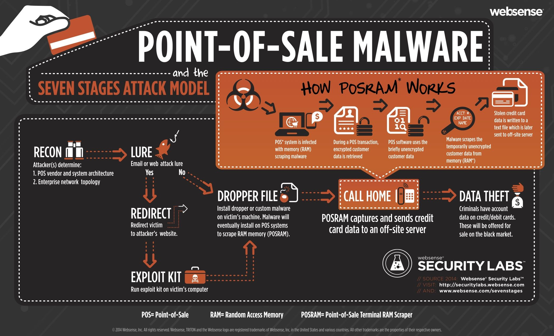 Point Of Sale malware & 7 stages of attack model. Websense