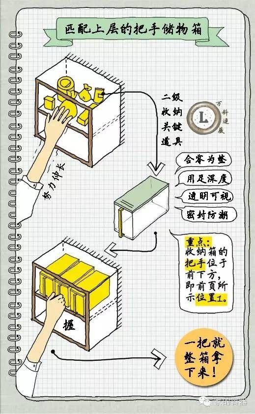万科住宅设计师逯薇的写写画画13 厨房 收纳篇 家的容器 传送门
