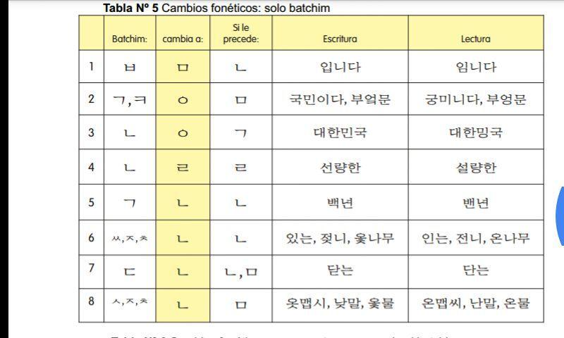 Aprende Coreano Editando Aprender Coreano Palabras Coreanas Y