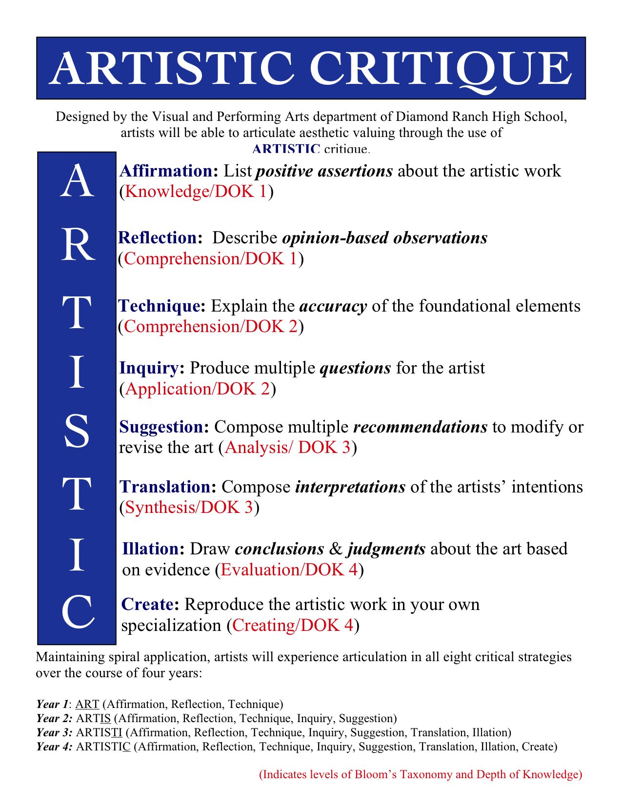 artistic critique a strategy for critiquing art critical artistic critique figure integrating writing and critical thinking about art into classroom projects