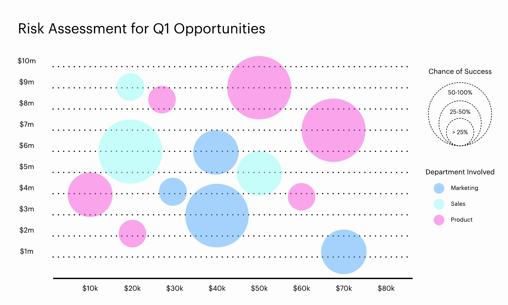 Bubble Chart Excel Template New How To Make A Bubble Chart In