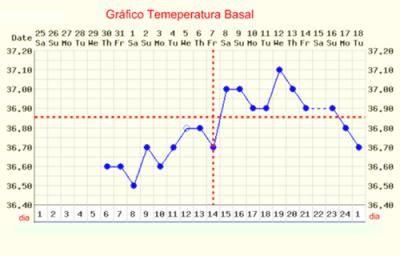 temperatura 36 6 é normal