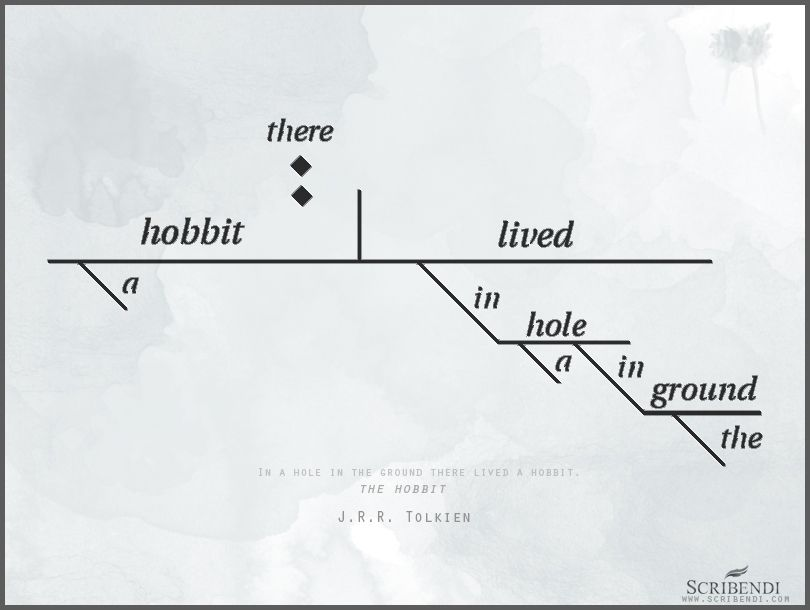 This Sentence Diagram Shows You The Grammatical Construction Of The