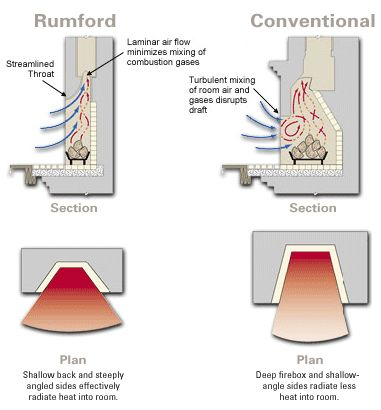 Image From Http Www Mcnear Com Assets Img Content Diagram03 Png Rumford Fireplace Chimney Design Masonry Fireplace