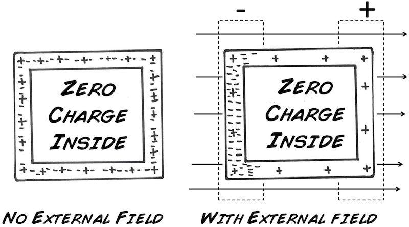 Diy faraday cage cage diy experiments