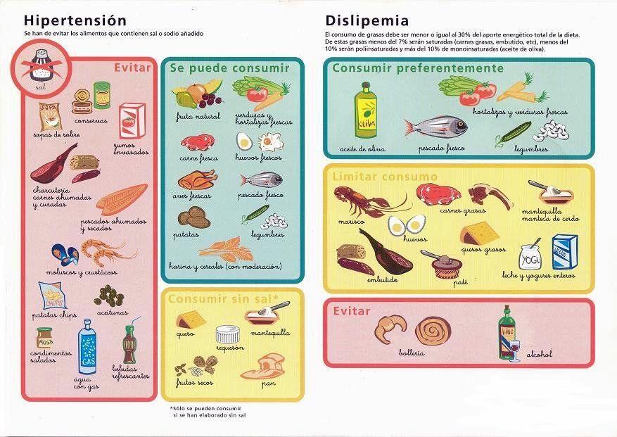 Alimentos permitidos colesterol y trigliceridos altos buscar con google temas interesantes - Alimentos q producen colesterol ...