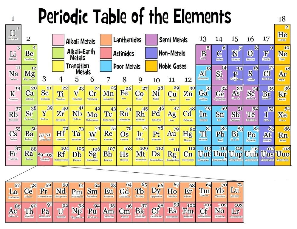 Periodic Table 2018 Pdf Download Free Physical science
