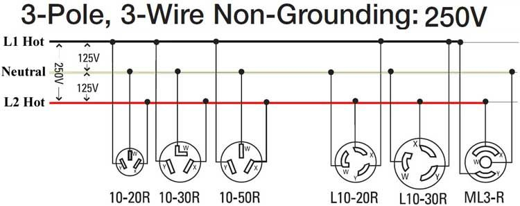 How To Wire 240 Volt Outlets And Plugs Home Electrical Wiring Electrical Wiring Electrical Wiring Diagram