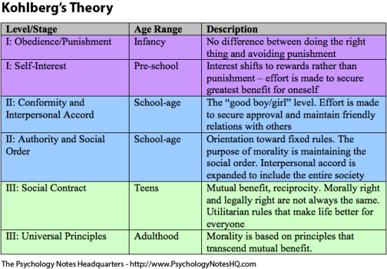 the different levels in moral development Stages of moral development according to kohlberg stages of moral development by lawrence kohlberg (1971) i pre-conventional level at this level, the child is responsive to cultural rules and labels of good and bad, right or wrong, but he interprets the labels in.
