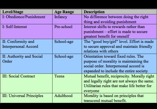 Lawrence Kohlberg's stages of moral development