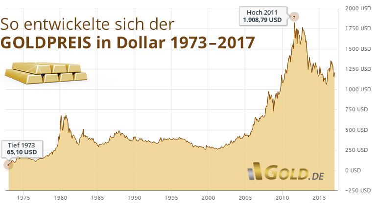 Goldpreis In Dollar Usd Von 1973 Bis Aktuell 2017 Goldmünzen