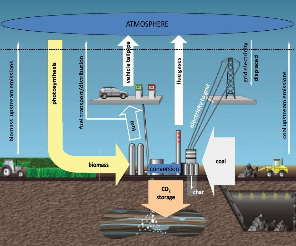 How Coal Biomass Coprocessing Technologies For Making Synthetic Fuels And Electricity With Carbon Capture And Storage C Energy Technology Biomass Technology